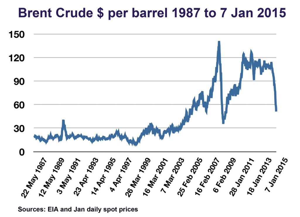 Brent Crude $.numbers