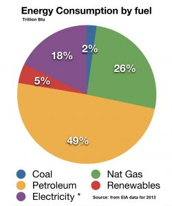the need for new ways of producing energy in the world today The most significant uses of coal are in is dependent on coal 74% of the steel produced today uses bp statistical review of world energy 2017 no.