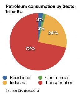 Energy consumption by sector (EIA 2013) copy.numbers