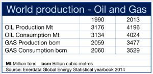 World prod/consump oil & gas.numbers