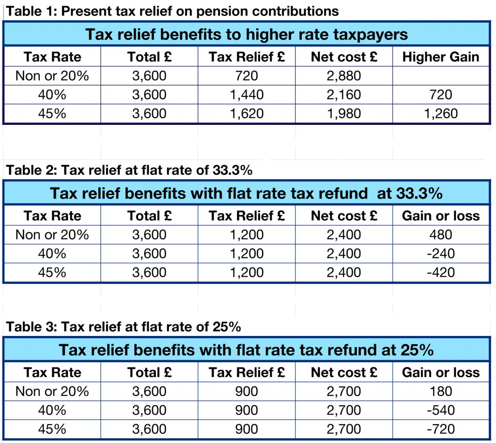 Pension tax relief.numbers