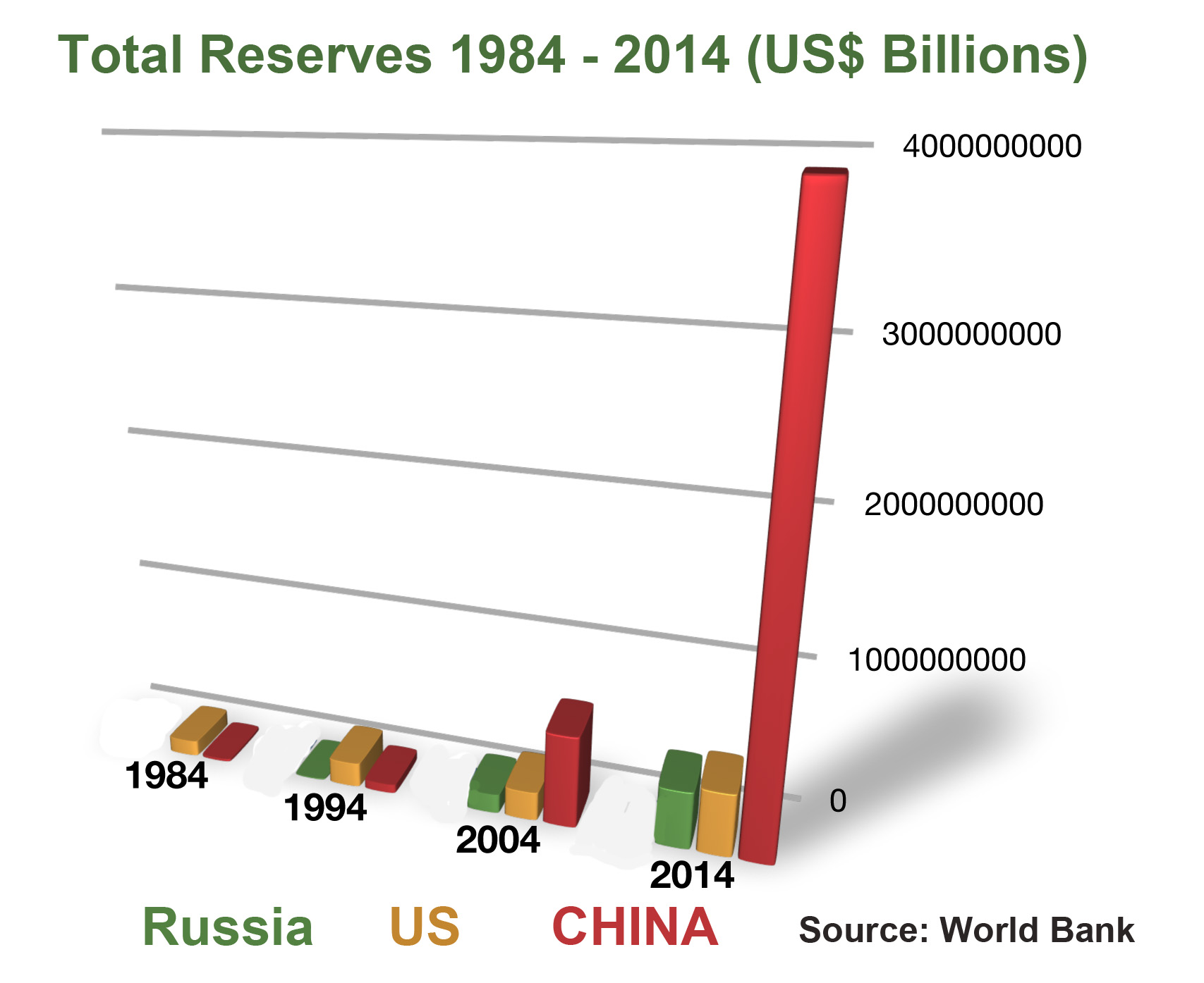 Total Reserves 1984-2014