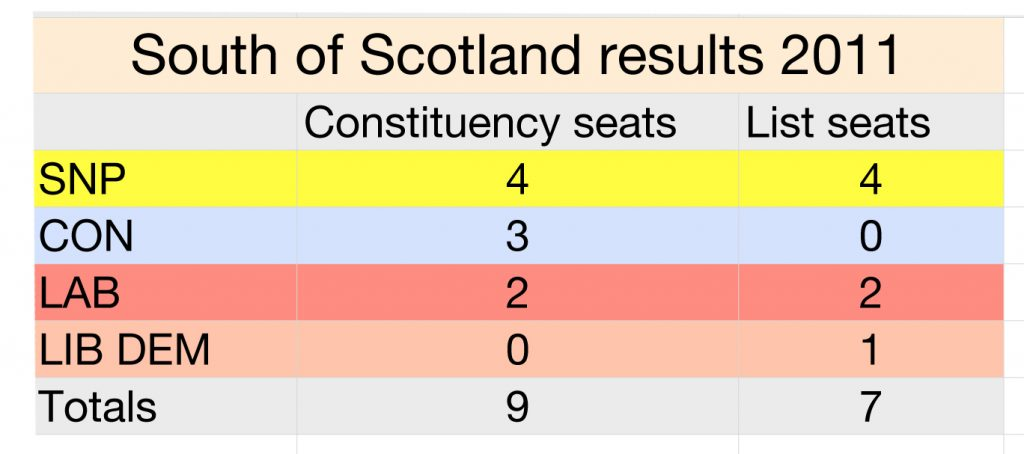 South of scot results 2011.numbers