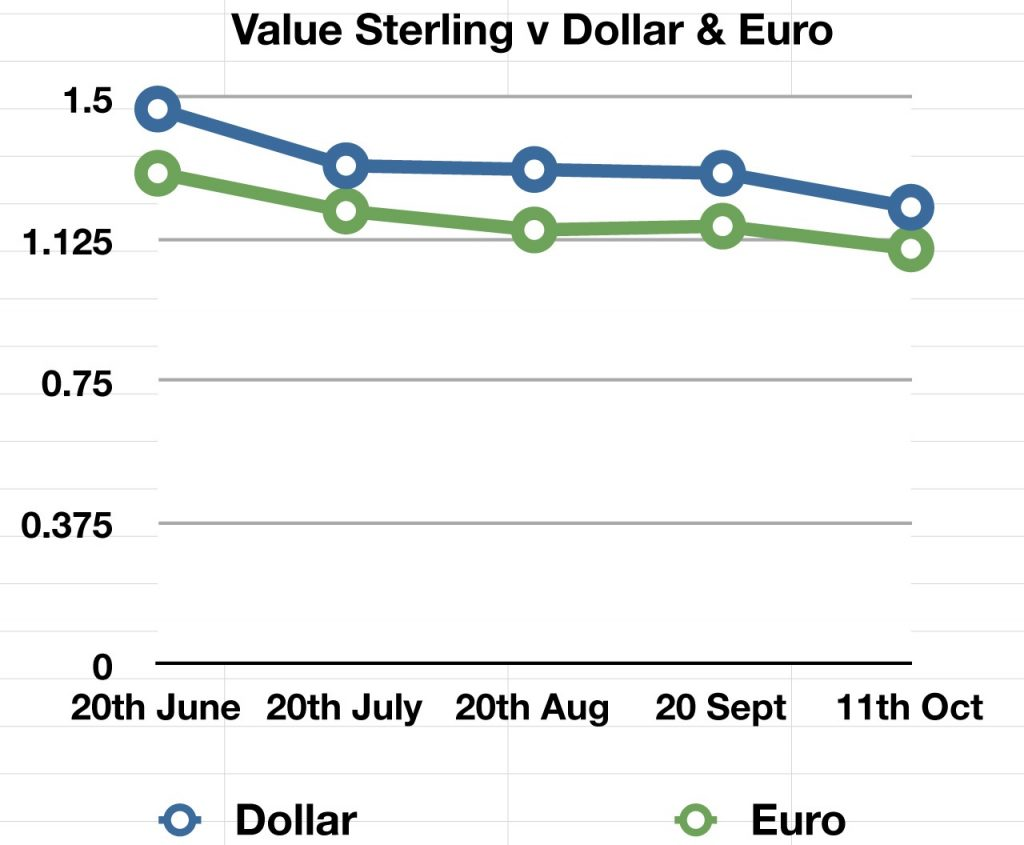 £ v $ and €.numbers