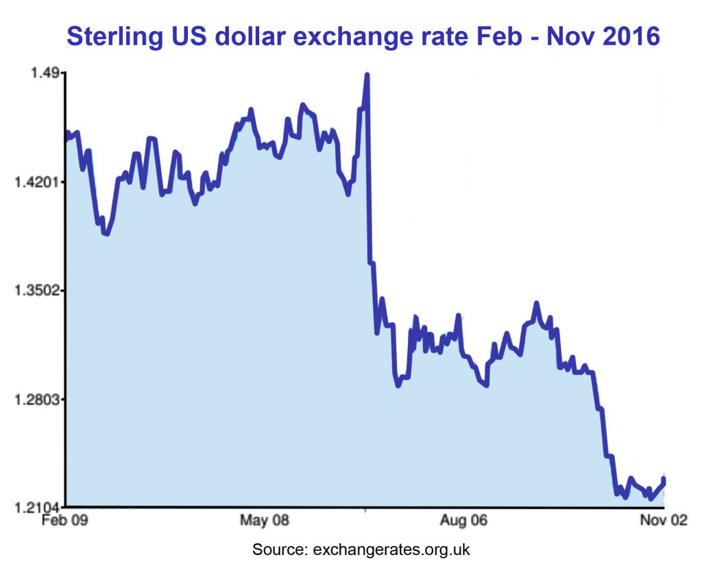 The falling £ (Graphic:  Russell Bruce)