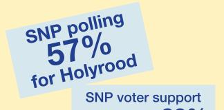 SNP 57%