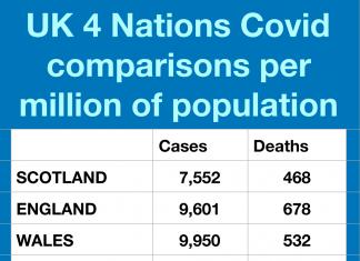 Covid 4 nations comparison