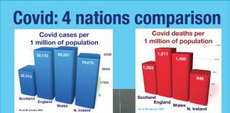4 nations Covid comparison