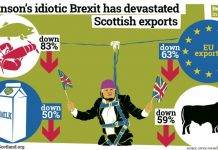 Brexit's massive hit to Scotland's food and drink exports