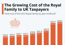 Cost of Royals 2013 - 2020