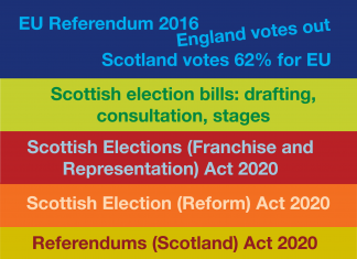 New Scottish Election Acts