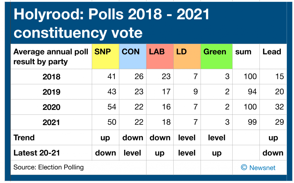 A look at Scottish polls over a longer term to see the trend