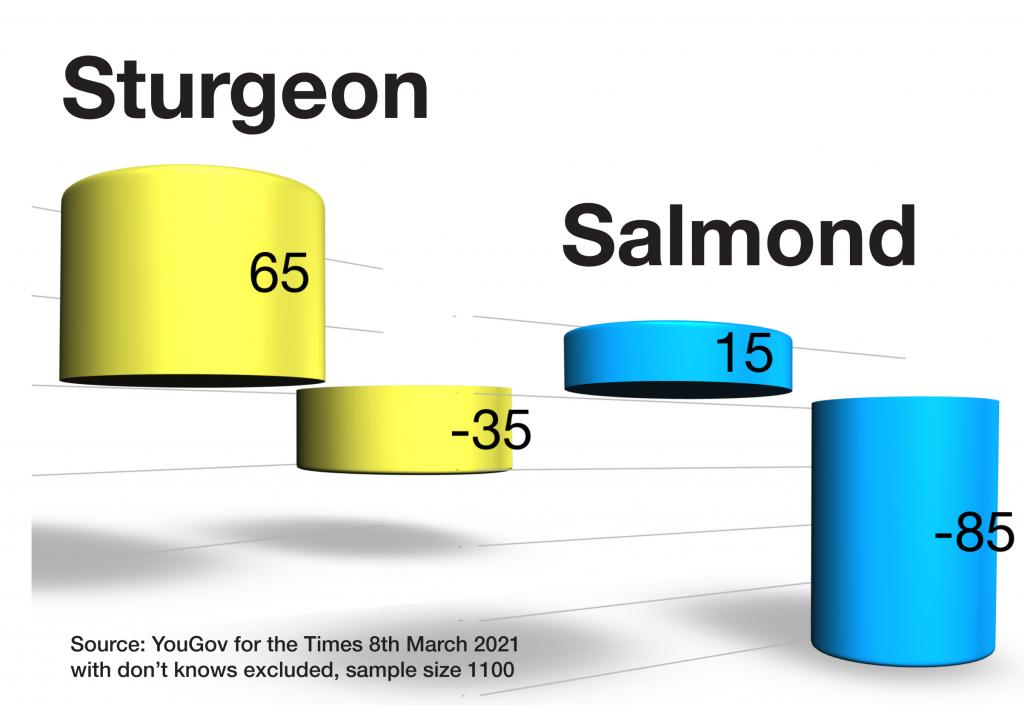Sturgeon vs Salmond YouGov 8Mar21