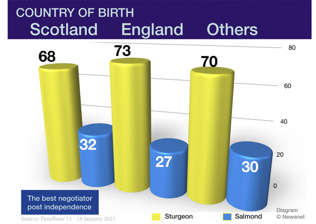 Sturgeon vs Salmond on negotiation by country of birth