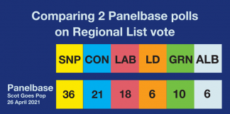 2 Panelbase polls Aprl 2021
