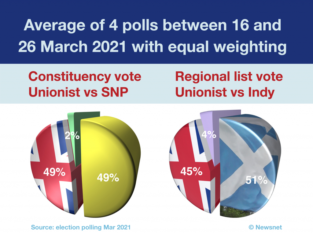 Average 4 polls 16 to 26 March 2021