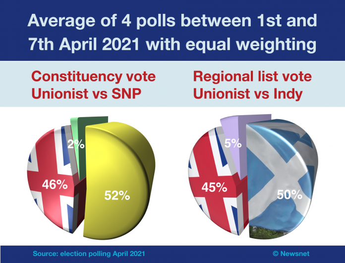 Holyrood 4 polls 1st to 7th April 2021