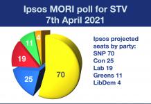 Ipsos MORI Holyrood poll for STV 7 April 2021