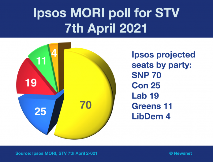 Ipsos MORI Holyrood poll for STV 7 April 2021