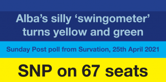 Survation poll for Sunday Post 25th April 2021