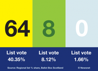 Pro-independence parties seats and regional vote shares 2021