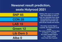 Holyrood election May 2021 Newsnet prediction