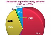 Scotland's primary energy output