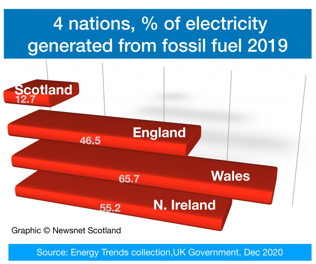 % of electricity generated from fossil fuels in each of UK 4 nations
