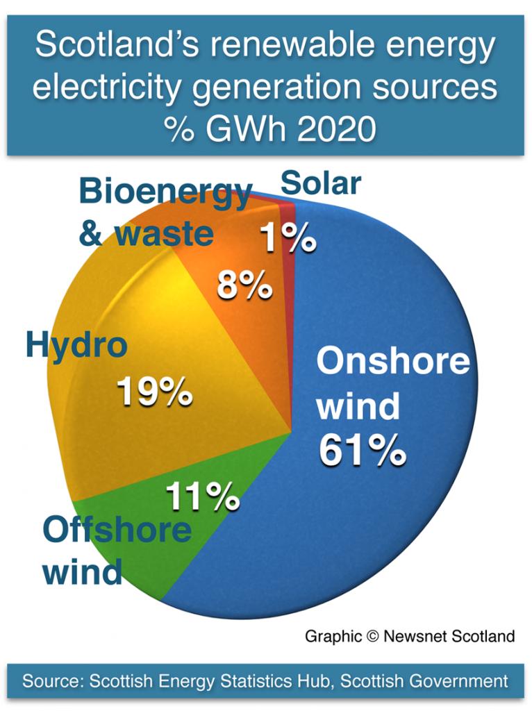 Scotland's renewable energy output % GWh 2020